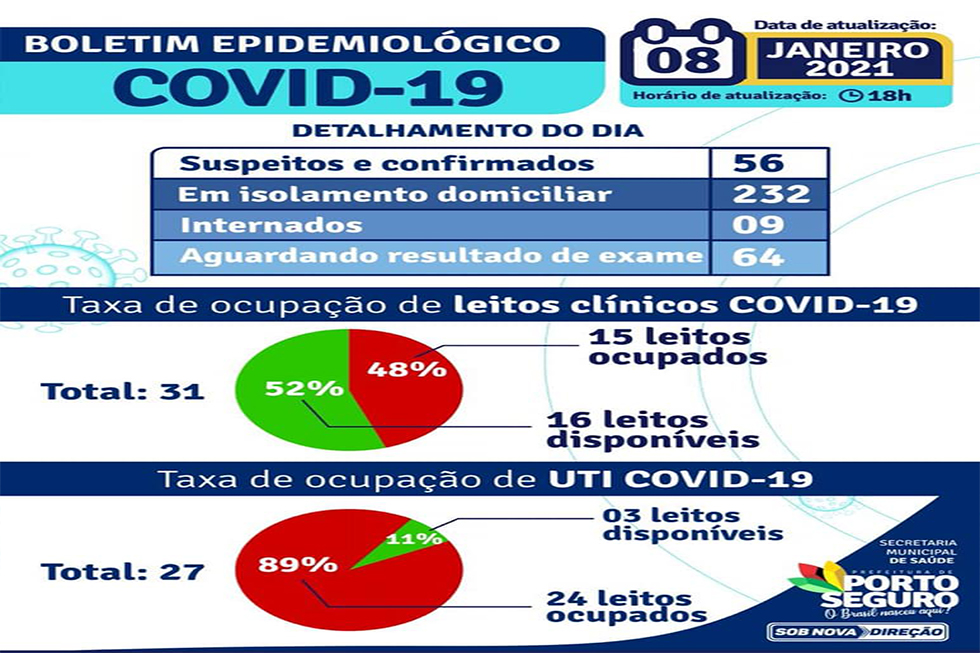 Prefeitura de Porto Seguro divulga novo Boletim Epidemiológico da Covid-19 23