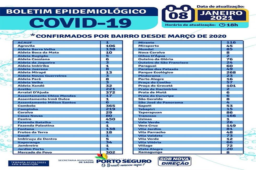 Prefeitura de Porto Seguro divulga novo Boletim Epidemiológico da Covid-19 24